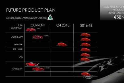 Haber: Fiat Grubu Tüm Markalarının Gelecek PlanlarınıGösterdi