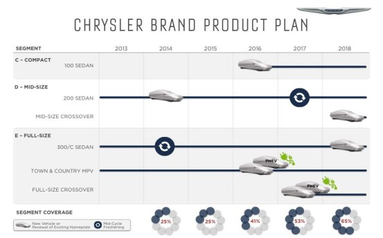 Chrysler 2018 Plan
